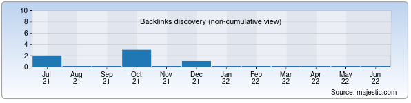 Referring Domains Discovery Chart from Majestic SEO for 0961.uz