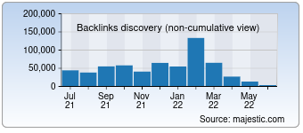 Majestic Backlink History Chart for 0calc.com