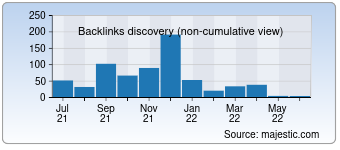 Majestic Backlink History Chart for 0nlylady.com