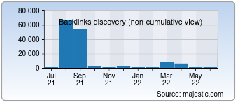 Majestic Backlink History Chart for 0to255.com
