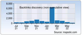 Majestic Backlink History Chart for 0wn0.com