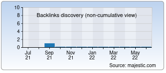 Majestic Backlink History Chart for 0zes.com