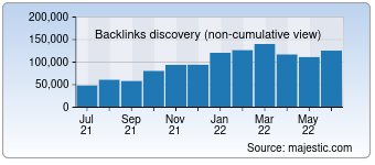 Majestic Backlink History Chart for 0zz0.com