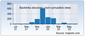 Majestic Backlink History Chart for 1.ai