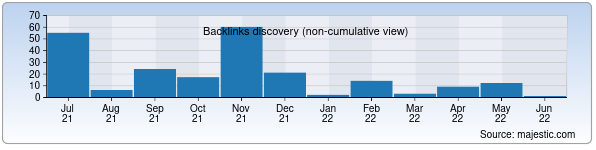 Referring Domains Discovery Chart from Majestic SEO for 10-maktab.uz