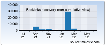 Majestic Backlink History Chart for 1000-annonces.com
