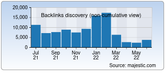 Majestic Backlink History Chart for 1000awesomethings.com