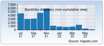 Majestic Backlink History Chart for 1000memories.com