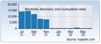 Majestic Backlink History Chart for 1000notes.com