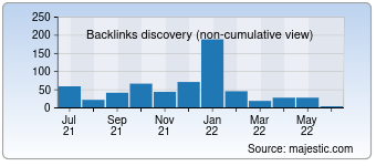 Majestic Backlink History Chart for 1000ys.com