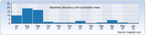 Referring Domains Discovery Chart from Majestic SEO for 11-maktab.uz