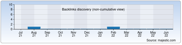 Referring Domains Discovery Chart from Majestic SEO for 12-dium.uz