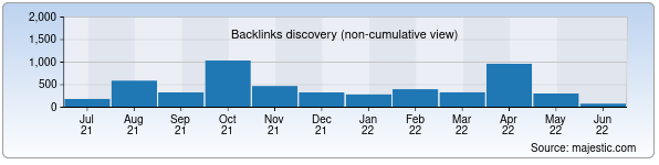 Referring Domains Discovery Chart from Majestic SEO for 12news.uz