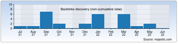 Referring Domains Discovery Chart from Majestic SEO for 13-dimi.uz