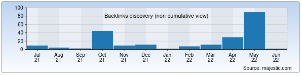 Referring Domains Discovery Chart from Majestic SEO for 140.uz