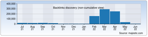 Referring Domains Discovery Chart from Majestic SEO for 1c.uz