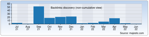 Referring Domains Discovery Chart from Majestic SEO for 1kms.uz