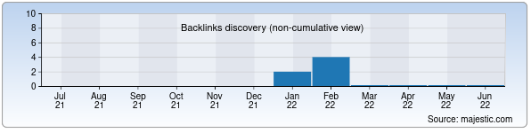 Referring Domains Discovery Chart from Majestic SEO for 1maktabarm.zn.uz