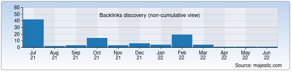 Referring Domains Discovery Chart from Majestic SEO for 24travel.uz