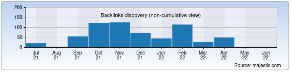 Referring Domains Discovery Chart from Majestic SEO for 3-klinikatma.uz