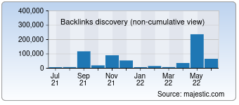 Majestic Backlink History Chart for 3366.com