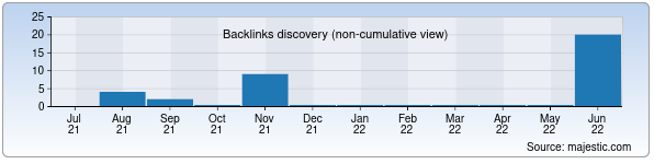 Referring Domains Discovery Chart from Majestic SEO for 36-maktabyangiqurgan.zn.uz
