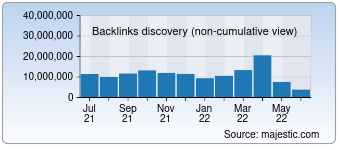 Majestic Backlink History Chart for 360.cn