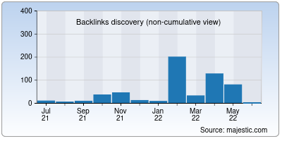 backlinks of 36n6.ru