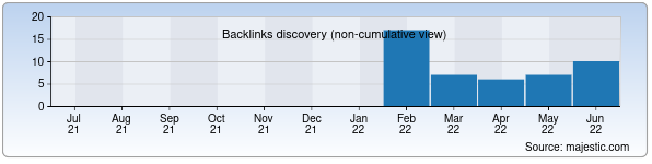 Referring Domains Discovery Chart from Majestic SEO for 3dsmax.zn.uz
