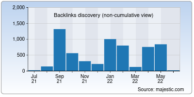 backlinks of 3movierulz.in