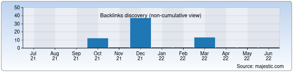 Referring Domains Discovery Chart from Majestic SEO for 40-maktabchimboy.zn.uz