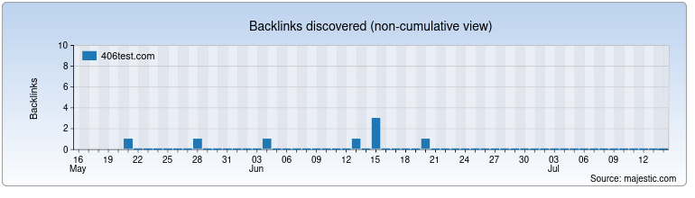 406test.com Backlink History Chart