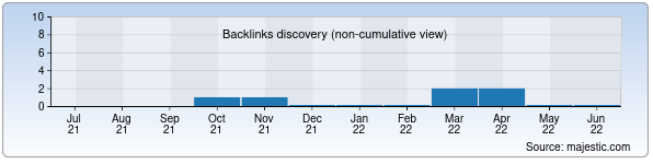 Referring Domains Discovery Chart from Majestic SEO for 4italka.uz