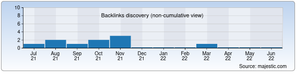 Referring Domains Discovery Chart from Majestic SEO for 5-maktab.uz