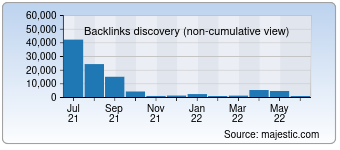 Majestic Backlink History Chart for 5253.com