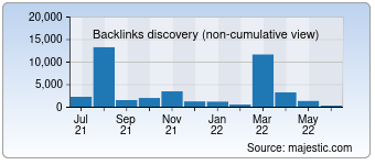 Majestic Backlink History Chart for 5lux.com