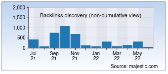Majestic Backlink History Chart for 5vodnom.ru