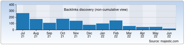 Referring Domains Discovery Chart from Majestic SEO for 7777.uz