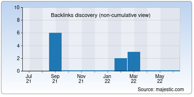 backlinks of 869togo.net