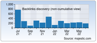 Majestic Backlink History Chart for Abcargent.com