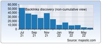 Majestic Backlink History Chart for Adolx.com