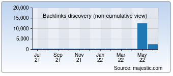 Majestic Backlink History Chart for Alberto.kz