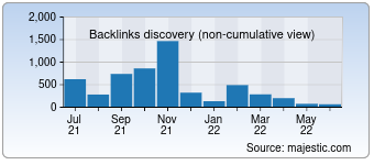 Majestic Backlink History Chart for Algnm.ru