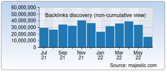 Majestic Backlink History Chart for Aliexpress.com