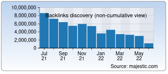 Majestic Backlink History Chart for Alipay.com