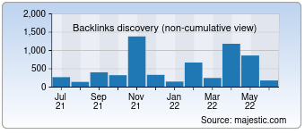 Majestic Backlink History Chart for Allindiawatches.com