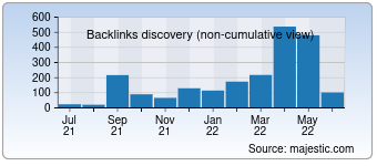 Majestic Backlink History Chart for Allindiawatches.in