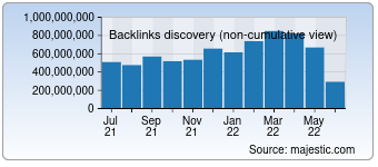 Majestic Backlink History Chart for Amazon.com