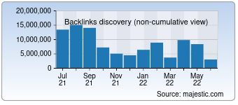 Majestic Backlink History Chart for Anhuinews.com