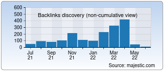 Majestic Backlink History Chart for Anonymousworldwide.com